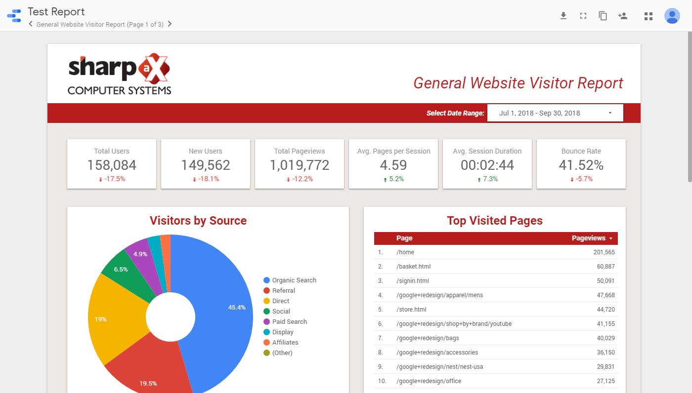 General Website Reporting