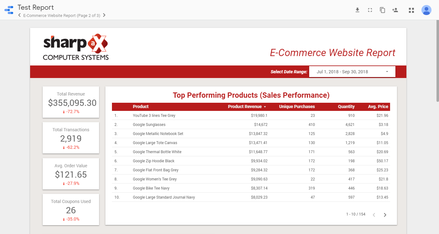 ECommerce Website Reporting